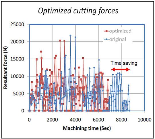 optimisation force coupe usinage
