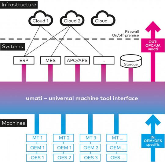 universal machine tool interface